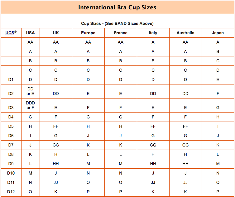 International Bra Cup size conversion chart